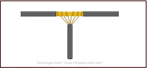 Sambungan Single Wrapped Cable Splice